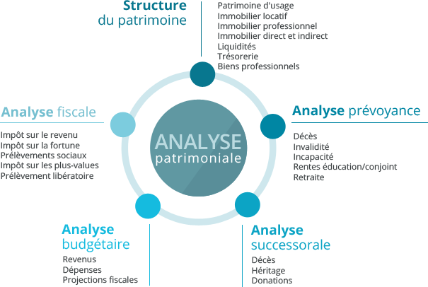 finance analyse Topics include credit analysis of risky debt, today's market for high-yield, seniority and subordination, use of junk bonds in leveraged buyouts, high-risk debt in troubled or leveraged companies, the effect of secondary markets and vulture funds, and debt structures in multi-layered or international corporate entities.
